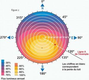 potentiel photovoltaïque